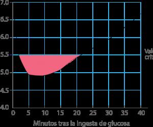 efecto buffer saliva